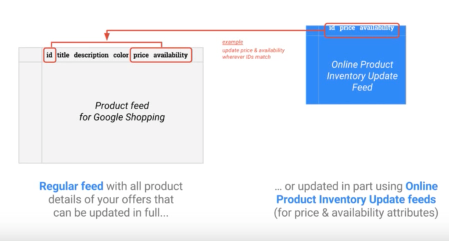 Google Product Feed types